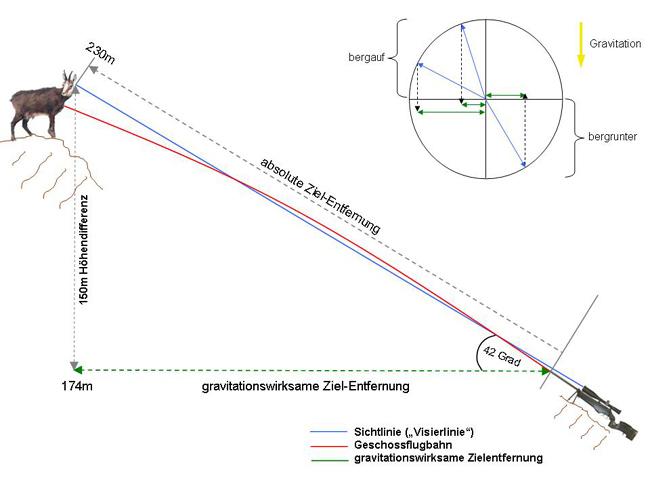 jagd entfernungsmesser laser